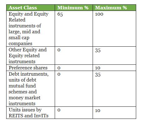 Asset allocation of ICICI Flexi Cap Fund - Taxationwealth